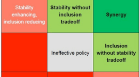 Inclusion, Stability, Integrity, And Protection: Observations and Lessons for The I-Sip Methodology from Pakistan