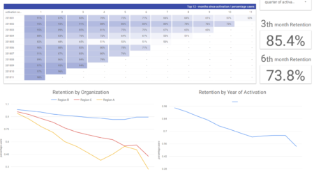 Tracking Churn to get to Profitability