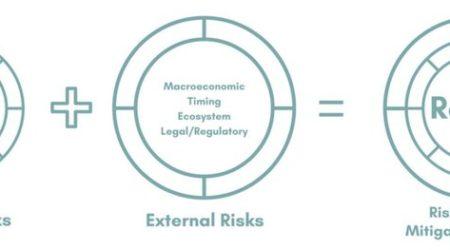 Risk Diagnostic