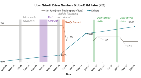 Uber and Taxify in Africa: Good Work or a Race to the Bottom?