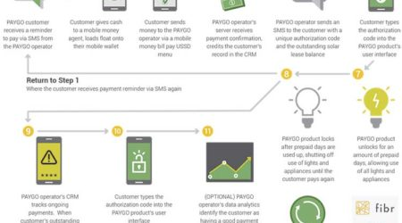 How Flexible Financing, Solar Panels and Data Could Be Key to Financial Inclusion