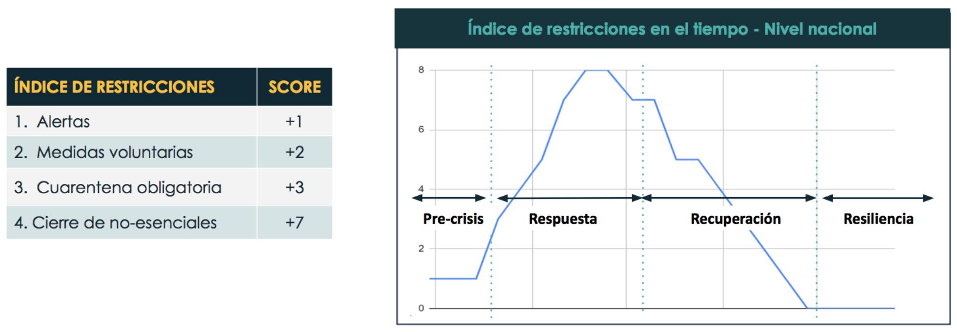 Figura 2. Ejemplo del rastreo de movimiento entre fases usando datos sobre restricciones