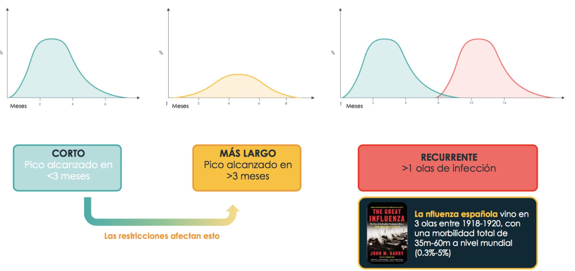 Figura 3. Incertidumbre clave: Tiempo para alcanzar el pico y altura del mismo; y si hay recurrencia