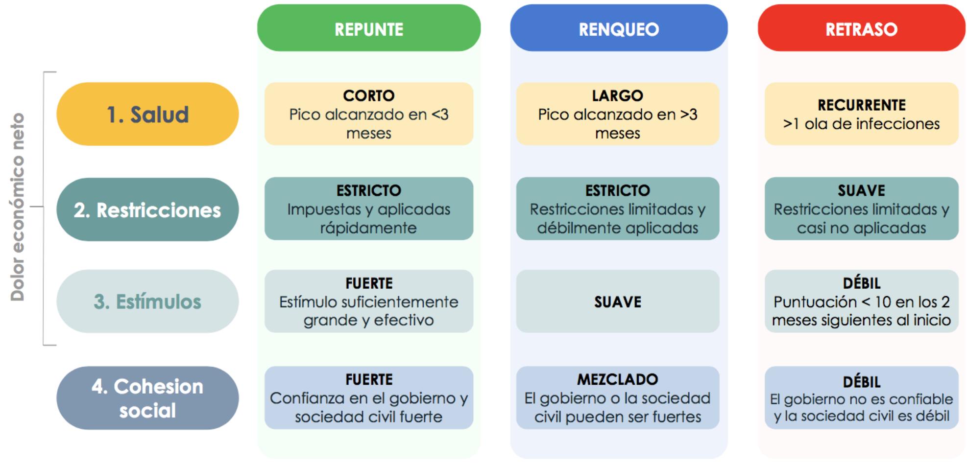 Figura 4. Escenarios resultantes de las combinaciones de incertidumbres