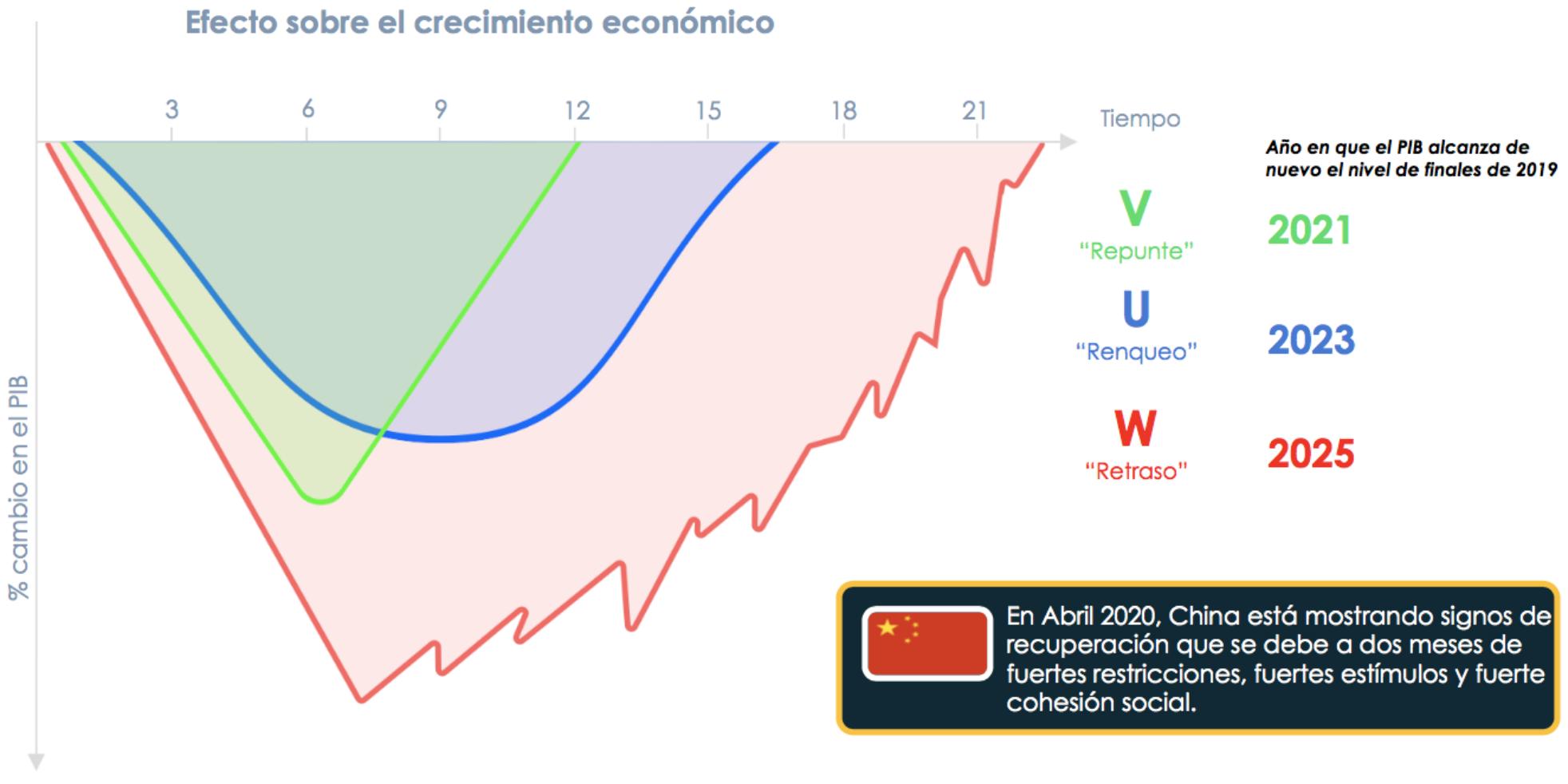Figura 5. Posibles resultados macroeconómicos de cada escenario