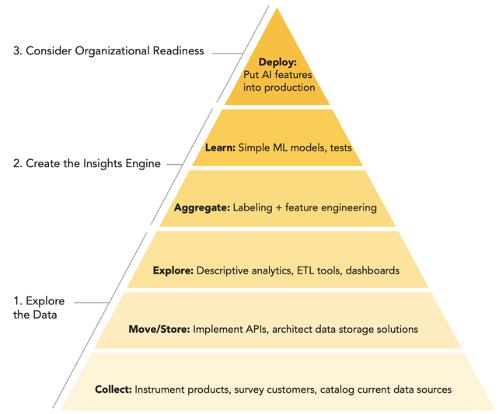 AI Readiness Pyramid