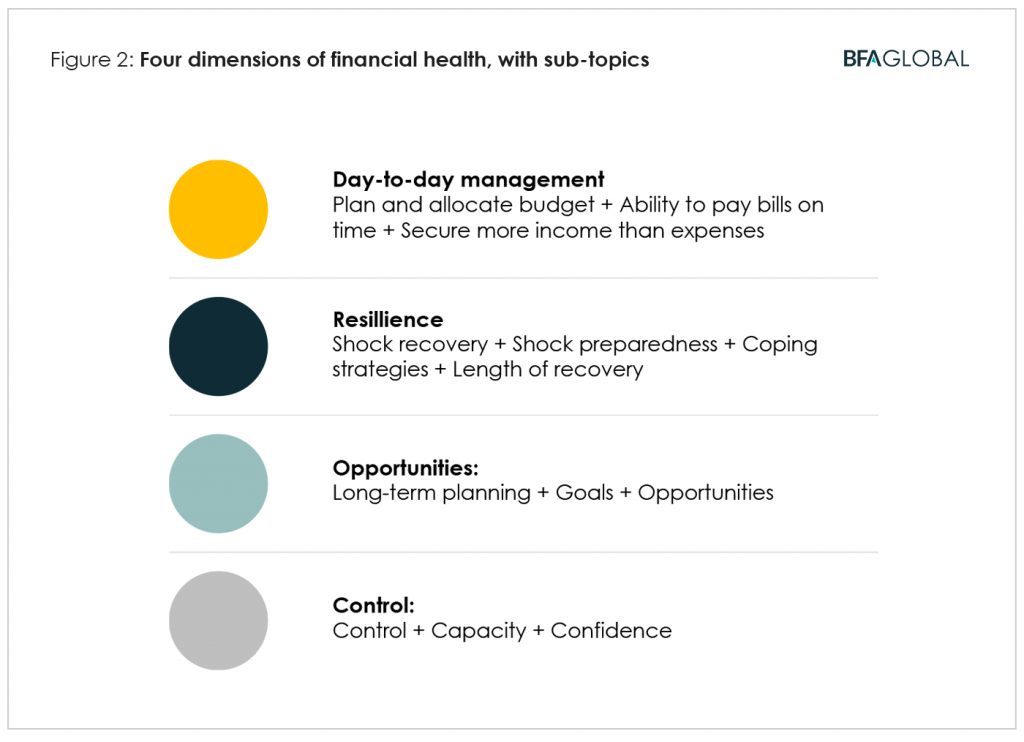 BFA Global four dimensions of financial health