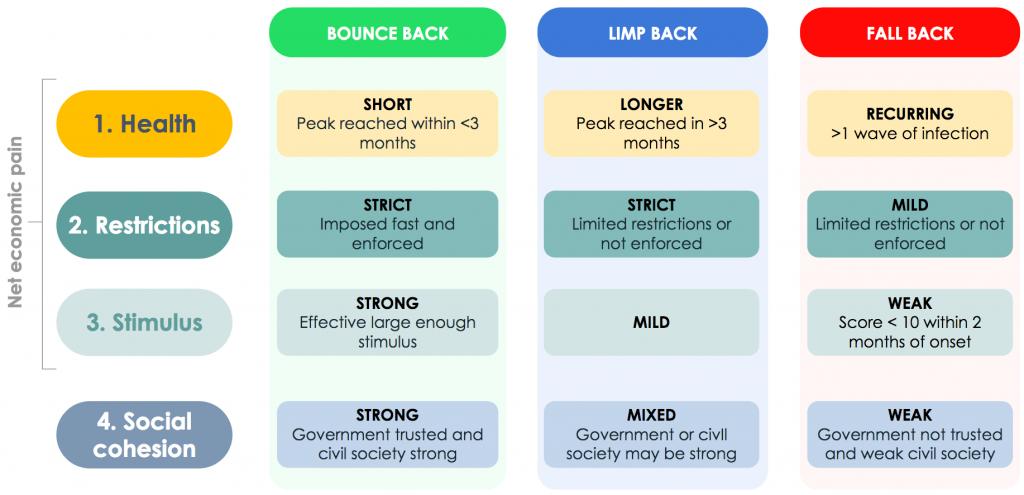 Figure 4. Scenarios that result from combinations of uncertainties