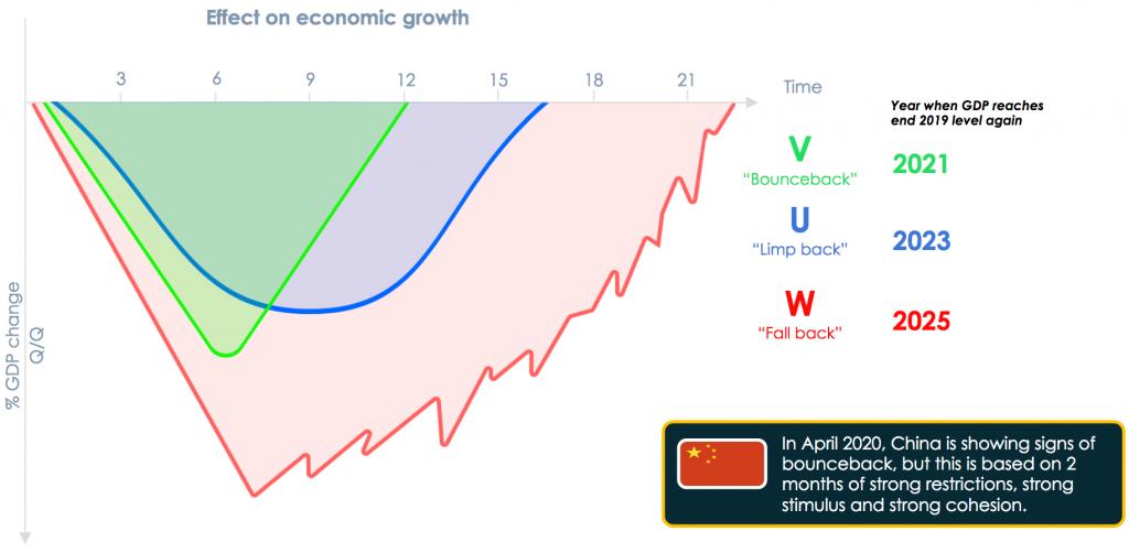 Figure 5. Possible macroeconomic outcomes of each scenario