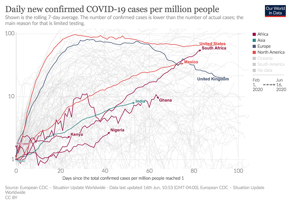 Figure 1. Daily new confirmed cases of COVID-19, as of June 9, 2020, in the Wave 3 nine-country survey (Source: Our World In Data)
