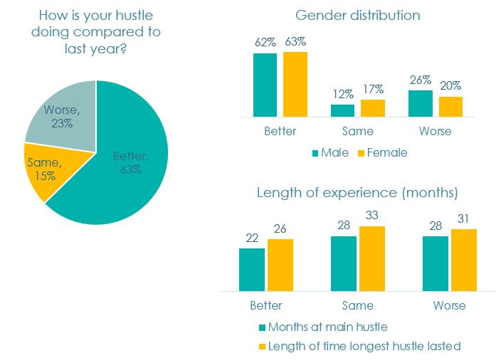 Figure 1. Hustle characteristics as of Feb 2020