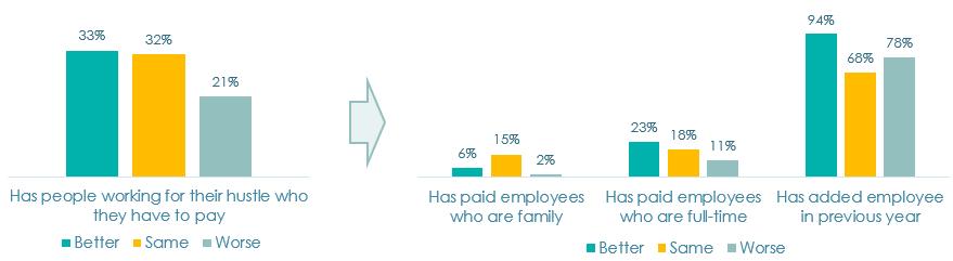 Figure 4. Employment at hustles