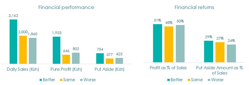 Figure 2. Financial performance of hustlers
