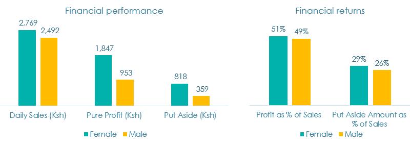 Figure 3. Gender disaggregation of financial performance