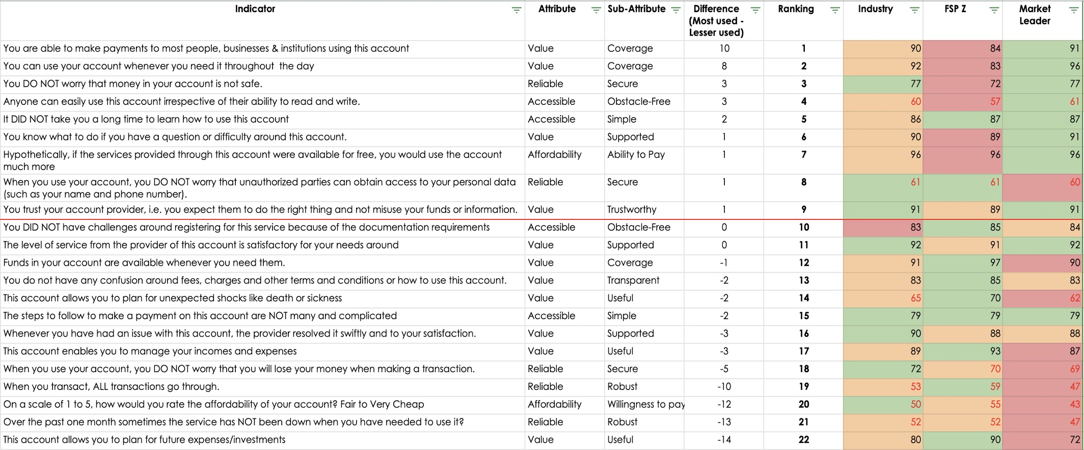 BFA Global measuring inclusiveness comparison of attributes across FSPs in Kenya