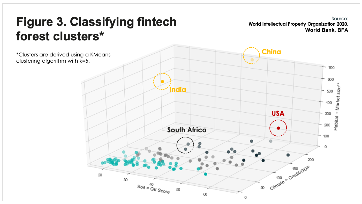 BFA Global Recovtech: Classifying fintech forest clusters