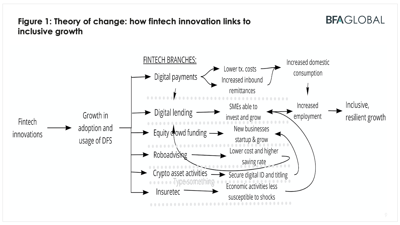 BFA Global Recovtech: Theory of change: how fintech innovation links to inclusive growth