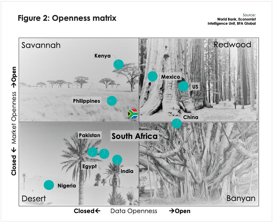 BFA Global recovtech fintech ecosystem openness matrix