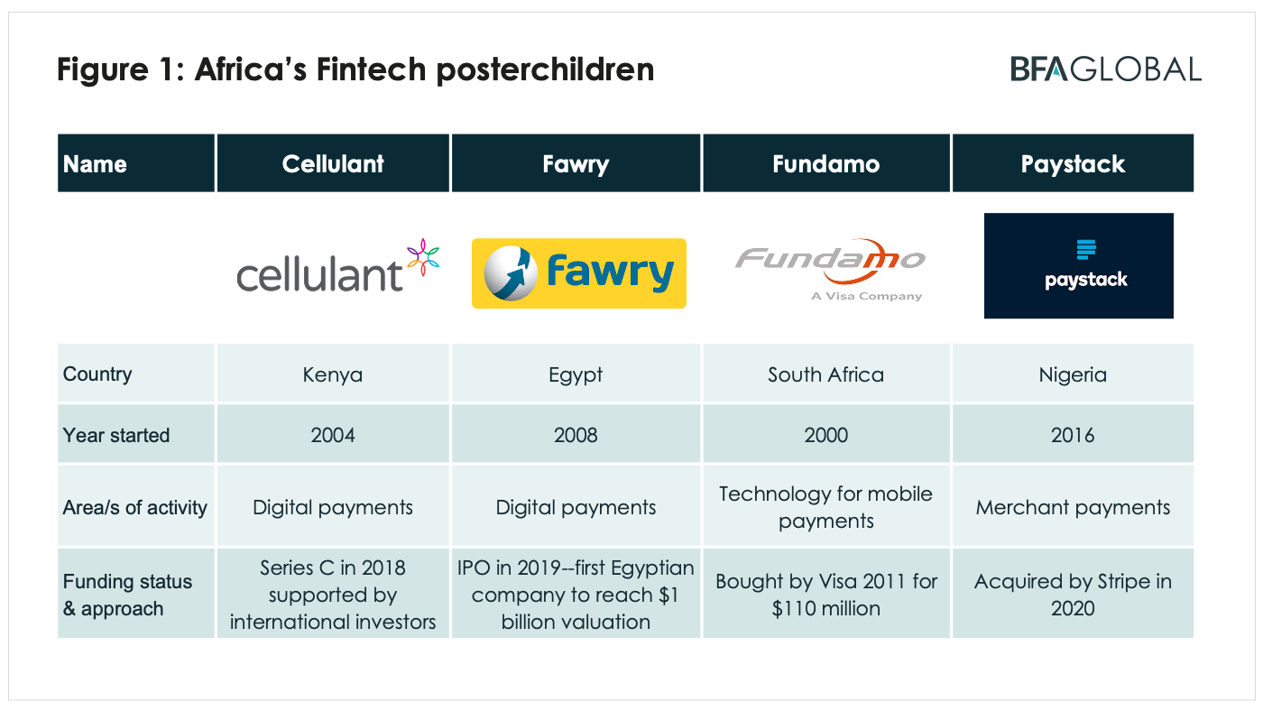 BFA Global Recovtech Africa's fintech poster children Cellulant Fawry Fundamo Paystack
