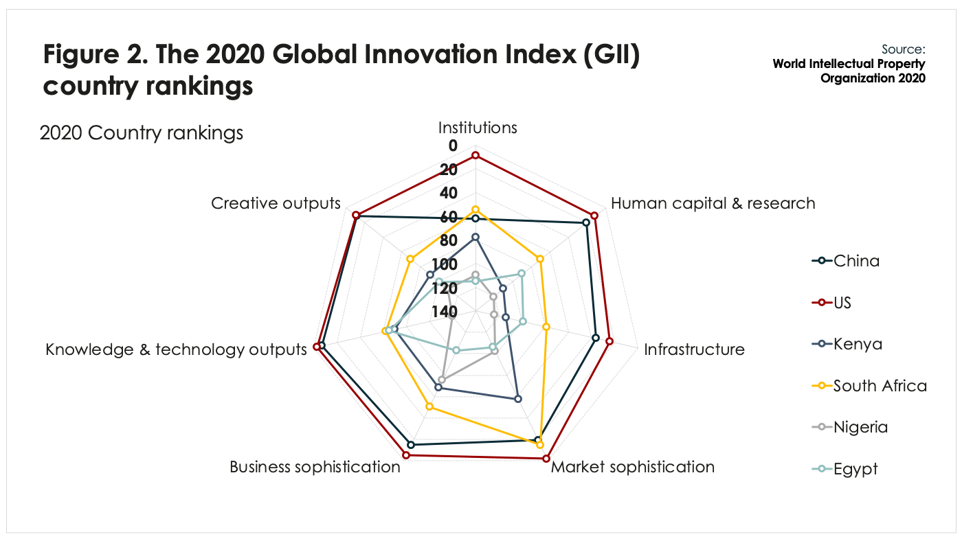 BFA Global Recovtech: The Global Innovation Index Country Rankings