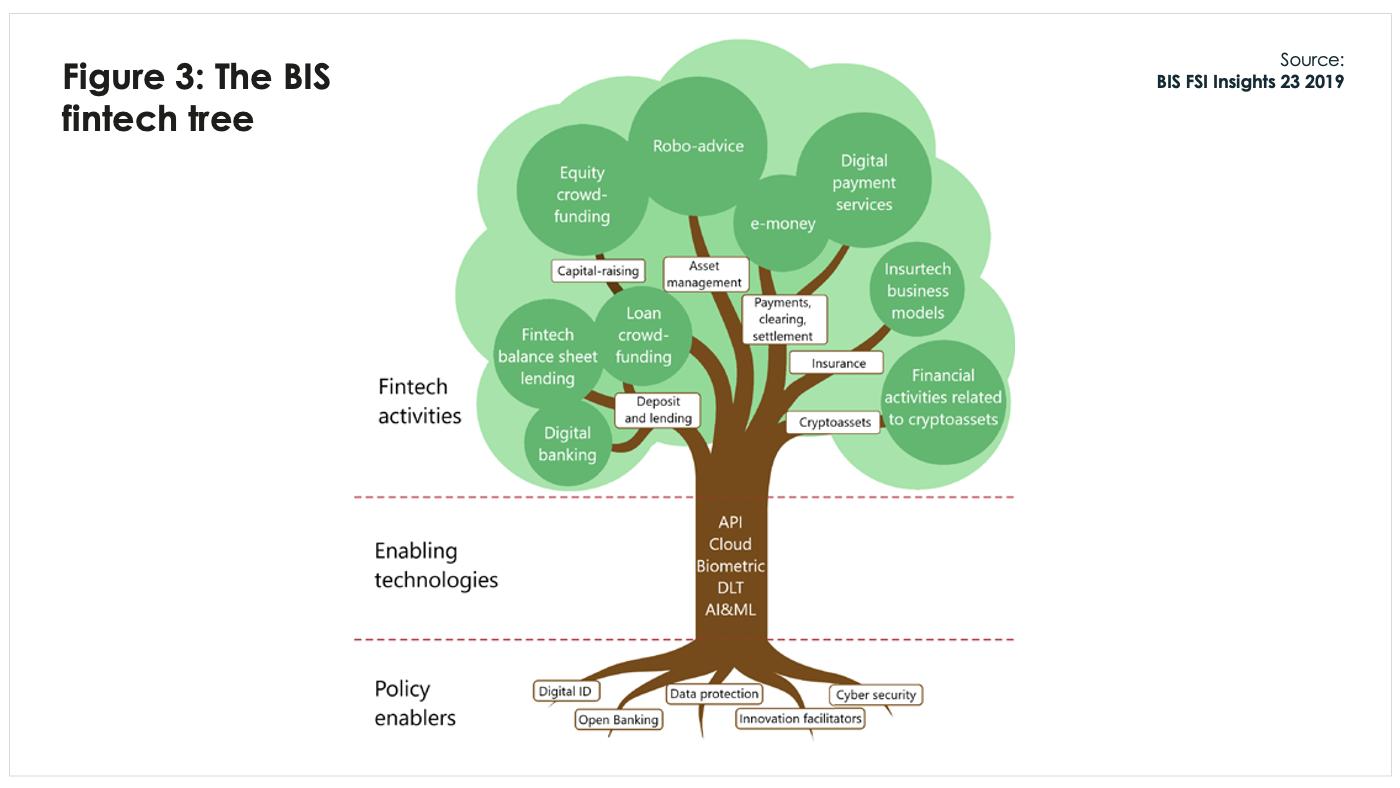 BFA Global Recovtech the BIS fintech tree