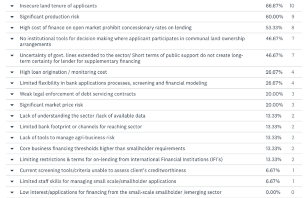 BFA Global Recovtech factors constraining agricultural access to financing