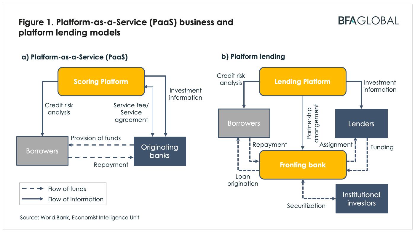 BFA Global Recovtech Platform as a Service business and lending models