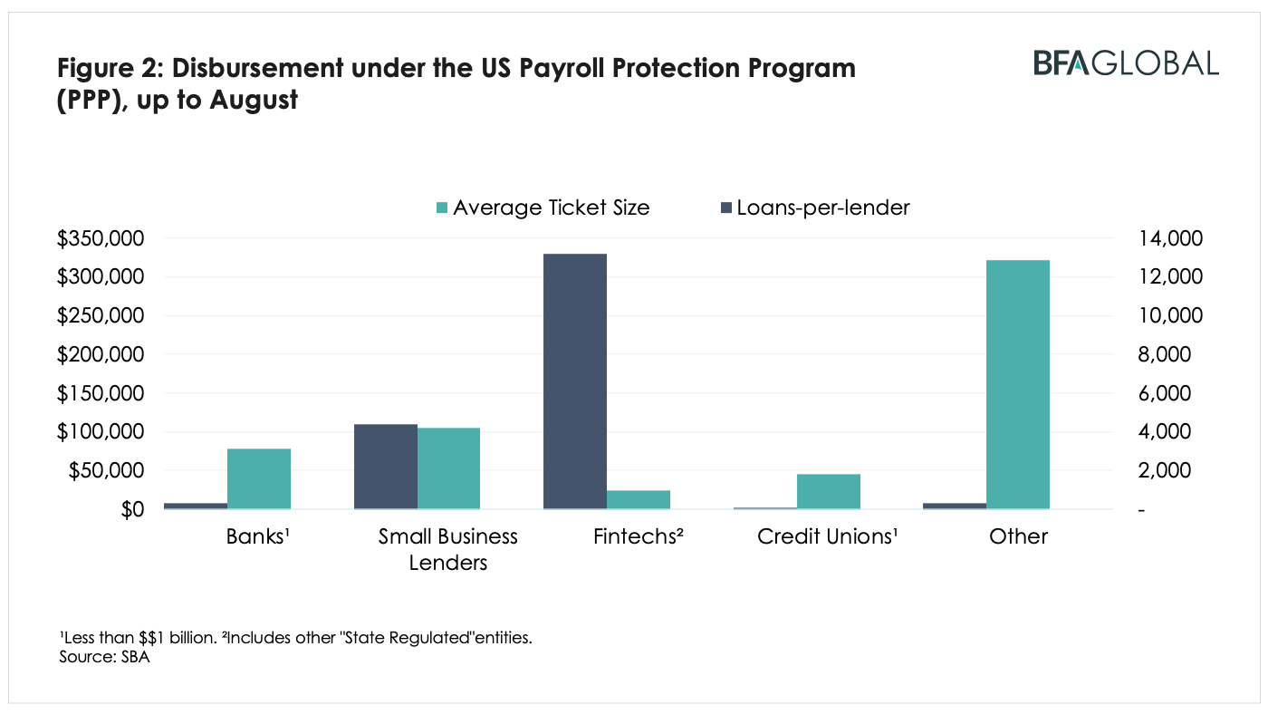 BFA Global Recovtech Disbursement under the US payroll Protection Program